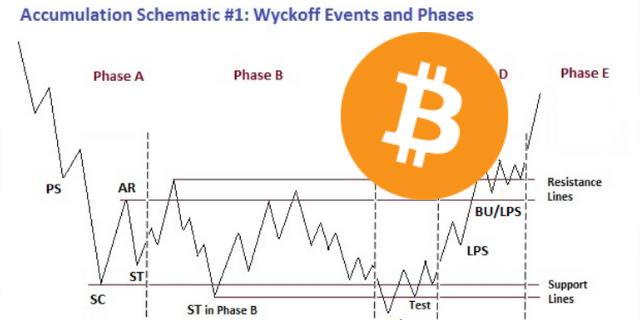 Bitcoin Crash, Manipulation: The Wyckoff Distribution Explained.